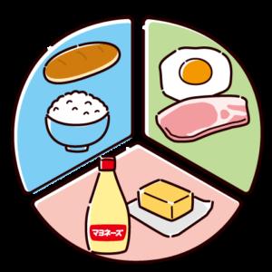シンプルな三大栄養素表のイラスト