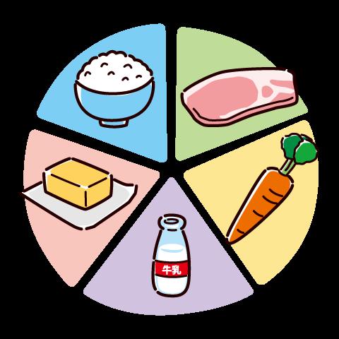 シンプルな五大栄養素表のイラスト(4カット) | イラストくん